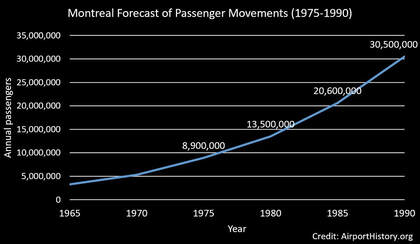 Montreal forecast of passenger movements 1975-1990