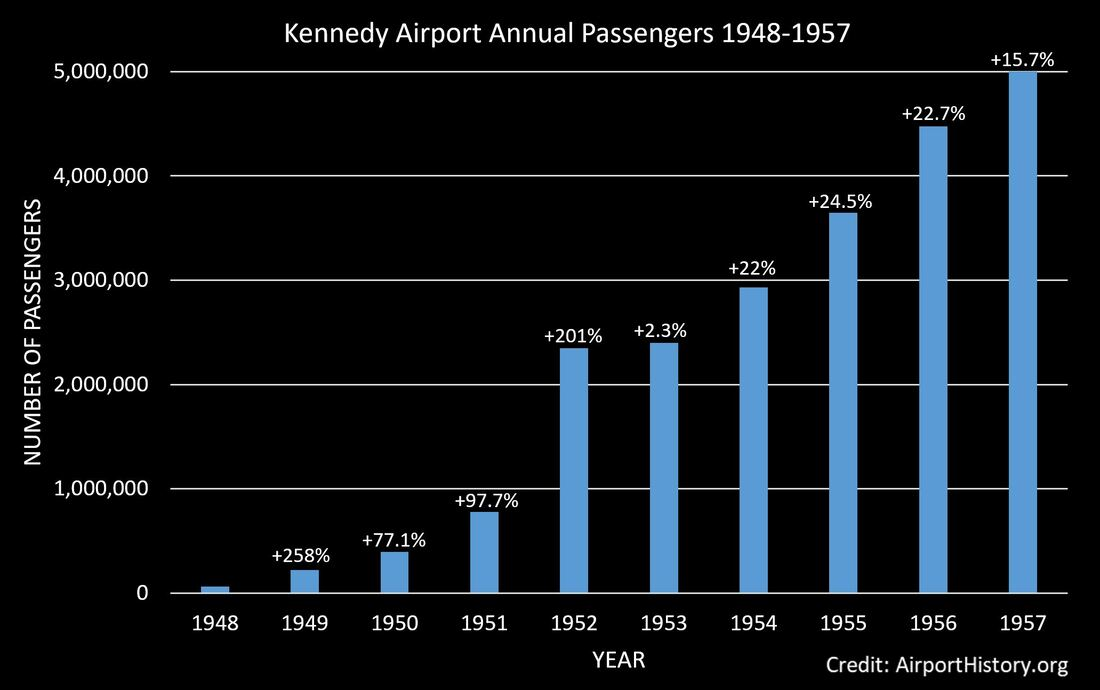 New York Airport Idlewild Kennedy Airport Aerial History Historic Passenger Traffic
